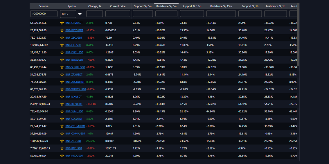 SUPPORT AND RESISTANCE LEVELS SCANNER